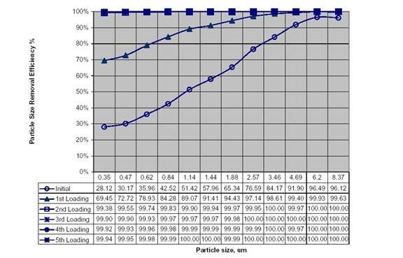 ASHRAE 522 Chart