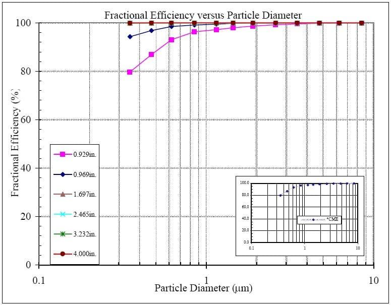 NANO 522 Graph