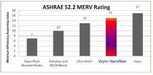 Nanofiber MERV Comparison